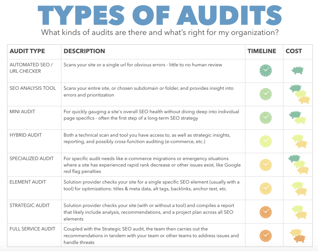 How do SEO audit a website?