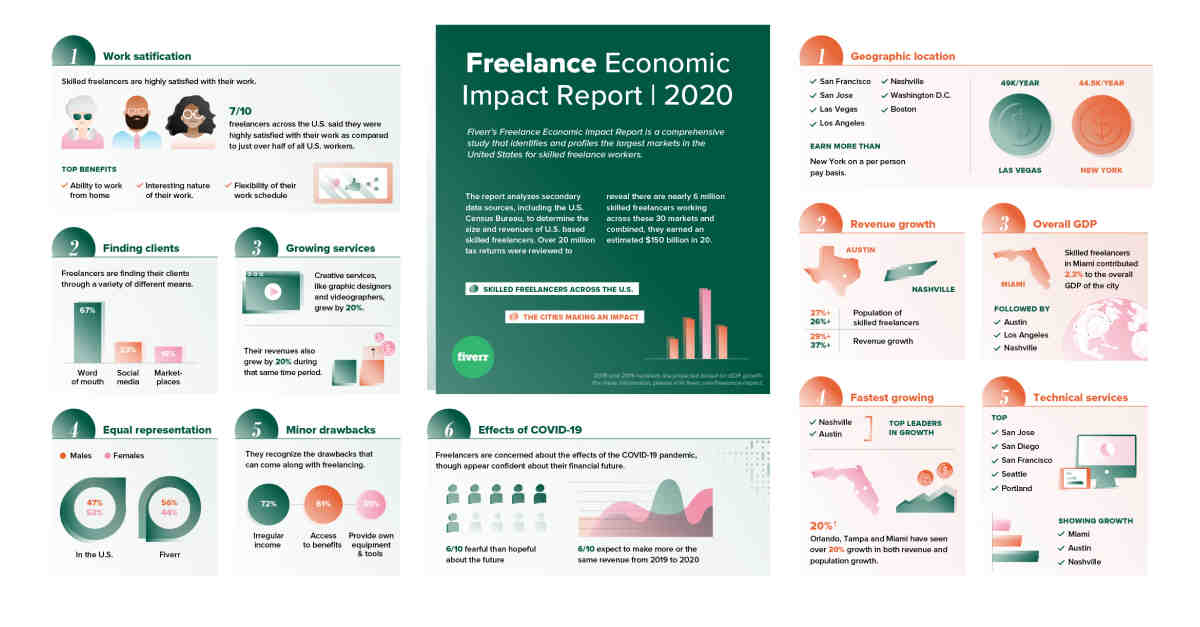Why is freelancing better than a job?