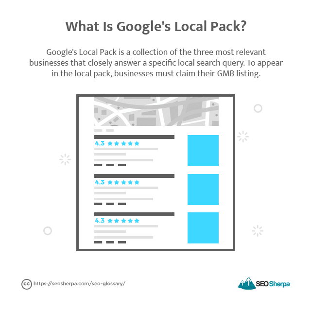 How local SEO publishers have performed during Covid